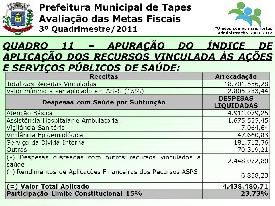 Prefeitura Municipal de Tapes Unidos somos mais fortes Administração 2009-2012 Avaliação das Metas Fiscais 3º Quadrimestre/2011 QUADRO 11 – APURAÇÃO DO ÍNDICE DE APLICAÇÃO DOS RECURSOS VINCULADA ÀS AÇÕES E SERVIÇOS PÚBLICOS DE SAÚDE: ReceitasArrecadação Total das Receitas Vinculadas18.701.556,28 Valor mínimo a ser aplicado em ASPS (15%)2.805.233,44 Despesas com Saúde por Subfunção DESPESAS LIQUIDADAS Atenção Básica4.911.079,25 Assistência Hospitalar e Ambulatorial1.675.555,45 Vigilância Sanitária7.064,64 Vigilância Epidemiológica47.660,83 Serviço da Divida Interna181.712,36 Outras70.319,21 (-) Despesas custeadas com outros recursos vinculados a saúde 2.448.072,80 (-) Rendimentos de Aplicações Financeiras dos Recursos ASPS 6.838,23 (=) Valor Total Aplicado4.438.480,71 Participação Limite Constitucional 15%23,73%