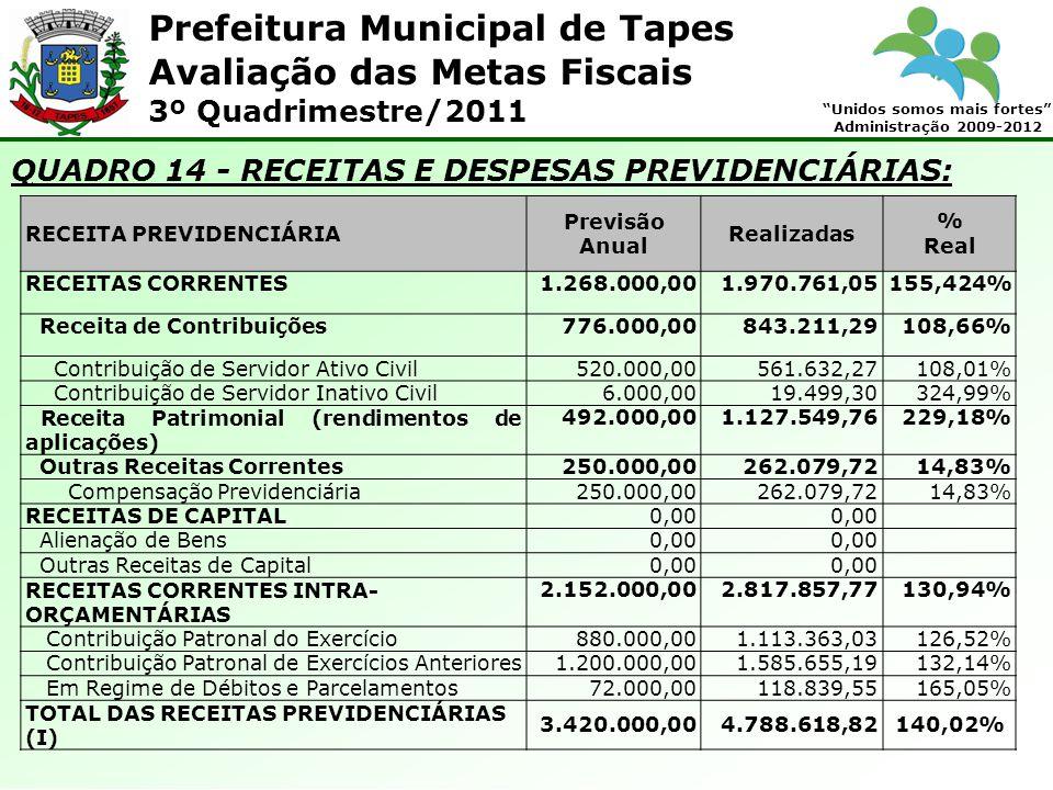 Prefeitura Municipal de Tapes Unidos somos mais fortes Administração 2009-2012 Avaliação das Metas Fiscais 3º Quadrimestre/2011 QUADRO 14 - RECEITAS E DESPESAS PREVIDENCIÁRIAS: RECEITA PREVIDENCIÁRIA Previsão Anual Realizadas % Real RECEITAS CORRENTES1.268.000,001.970.761,05155,424% Receita de Contribuições776.000,00843.211,29108,66% Contribuição de Servidor Ativo Civil520.000,00561.632,27108,01% Contribuição de Servidor Inativo Civil6.000,0019.499,30324,99% Receita Patrimonial (rendimentos de aplicações) 492.000,001.127.549,76229,18% Outras Receitas Correntes250.000,00262.079,7214,83% Compensação Previdenciária250.000,00262.079,7214,83% RECEITAS DE CAPITAL0,00 Alienação de Bens0,00 Outras Receitas de Capital0,00 RECEITAS CORRENTES INTRA- ORÇAMENTÁRIAS 2.152.000,002.817.857,77130,94% Contribuição Patronal do Exercício880.000,001.113.363,03126,52% Contribuição Patronal de Exercícios Anteriores1.200.000,001.585.655,19132,14% Em Regime de Débitos e Parcelamentos72.000,00118.839,55165,05% TOTAL DAS RECEITAS PREVIDENCIÁRIAS (I) 3.420.000,004.788.618,82140,02%