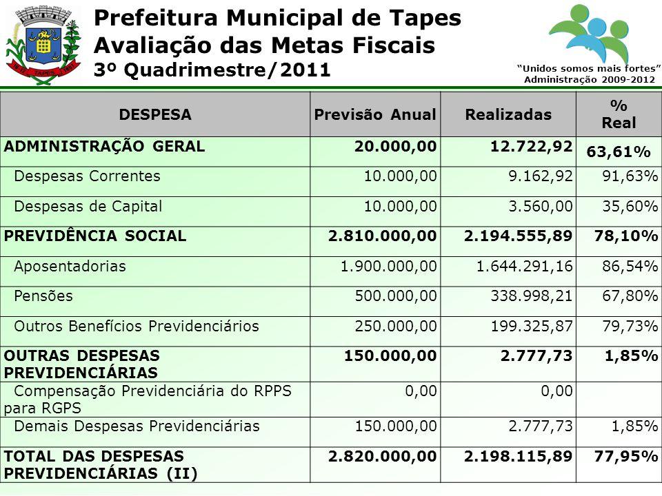 Prefeitura Municipal de Tapes Unidos somos mais fortes Administração 2009-2012 Avaliação das Metas Fiscais 3º Quadrimestre/2011 DESPESAPrevisão AnualRealizadas % Real ADMINISTRAÇÃO GERAL20.000,0012.722,92 63,61% Despesas Correntes10.000,009.162,9291,63% Despesas de Capital10.000,003.560,0035,60% PREVIDÊNCIA SOCIAL2.810.000,002.194.555,8978,10% Aposentadorias1.900.000,001.644.291,1686,54% Pensões500.000,00338.998,2167,80% Outros Benefícios Previdenciários250.000,00199.325,8779,73% OUTRAS DESPESAS PREVIDENCIÁRIAS 150.000,002.777,731,85% Compensação Previdenciária do RPPS para RGPS 0,00 Demais Despesas Previdenciárias150.000,002.777,731,85% TOTAL DAS DESPESAS PREVIDENCIÁRIAS (II) 2.820.000,002.198.115,8977,95%