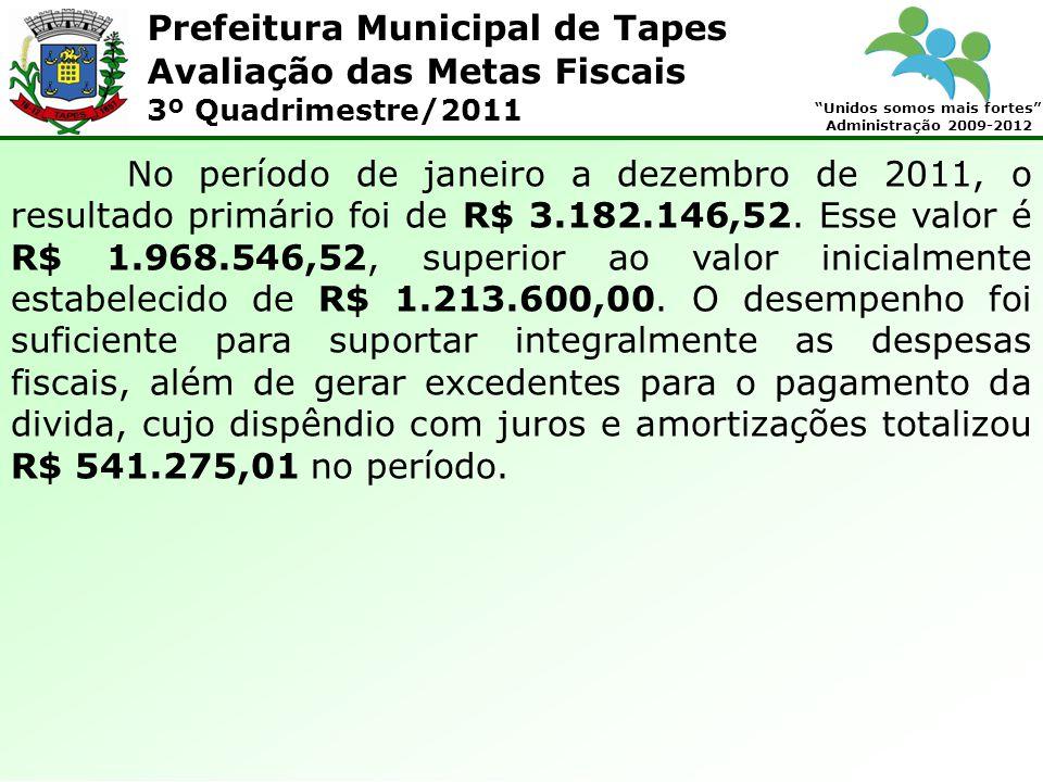 Prefeitura Municipal de Tapes Unidos somos mais fortes Administração 2009-2012 Avaliação das Metas Fiscais 3º Quadrimestre/2011 QUADRO 12 – RESULTADO NOMINAL: ESPECIFICAÇÃO Saldo em 31/12/2010 Saldo em 31/12/2011 Variação % Dívida Consolidada (I)3.197.454,703.028.732,6294,72% Deduções (II)2.974.886,702.569.356,5886,37% Ativo Disponível3.394.035,224.441.938,10130,87% Haveres Financeiros0,00 (-) Restos a Pagar Processados 419.148,521.872.581,52446,76% Divida Consolidada Liquida (III=I-II) 222.568,00459.376,04206,40% Receitas de Privatizações (IV)0,00 Passivos Reconhecidos (V)0,00 V – Divida Fiscal Liquida (V = III – IV) 222.568,00459.376,04206,40%