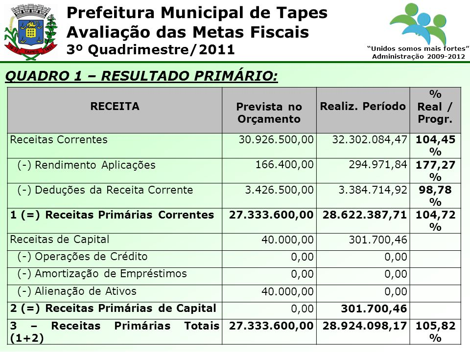 Prefeitura Municipal de Tapes Unidos somos mais fortes Administração 2009-2012 Avaliação das Metas Fiscais 3º Quadrimestre/2011 QUADRO 1 – RESULTADO PRIMÁRIO: RECEITAPrevista no Orçamento Realiz.