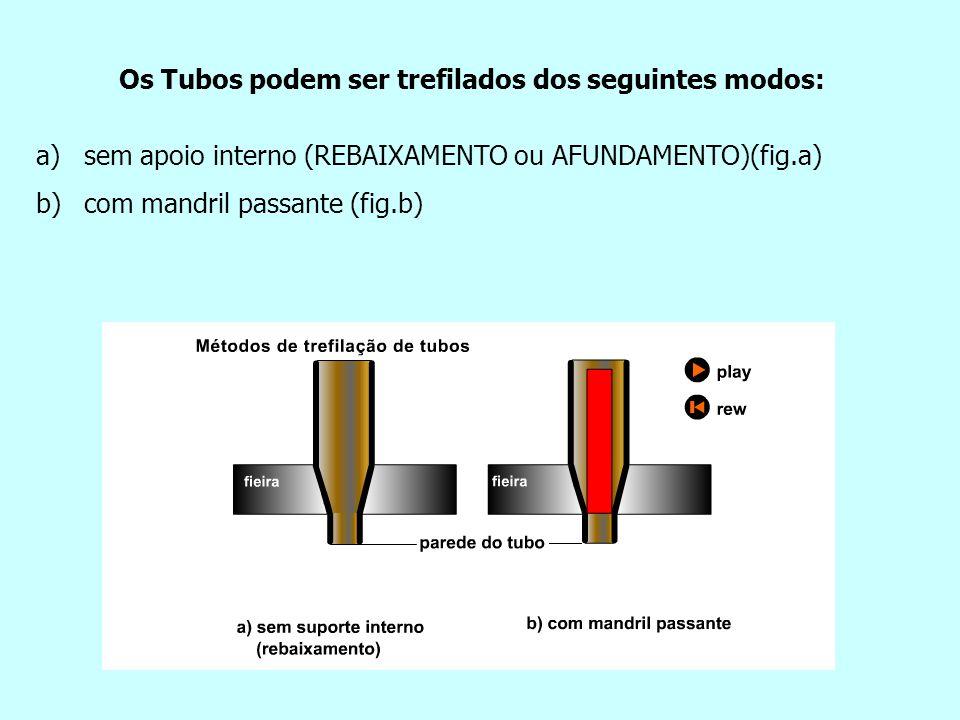 Os Tubos podem ser trefilados dos seguintes modos: a) a)sem apoio interno (REBAIXAMENTO ou AFUNDAMENTO)(fig.a) b) b)com mandril passante (fig.b)
