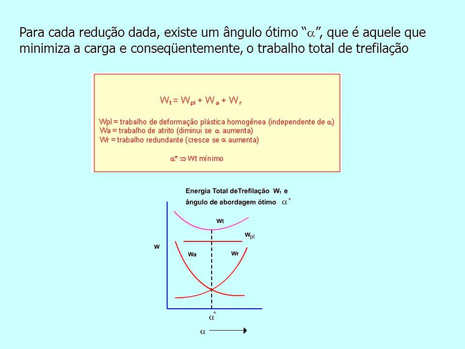 """Para cada redução dada, existe um ângulo ótimo """"  """", que é aquele que minimiza a carga e conseqüentemente, o trabalho total de trefilação"""