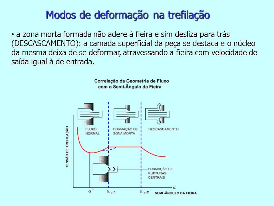 • a zona morta formada não adere à fieira e sim desliza para trás (DESCASCAMENTO): a camada superficial da peça se destaca e o núcleo da mesma deixa d