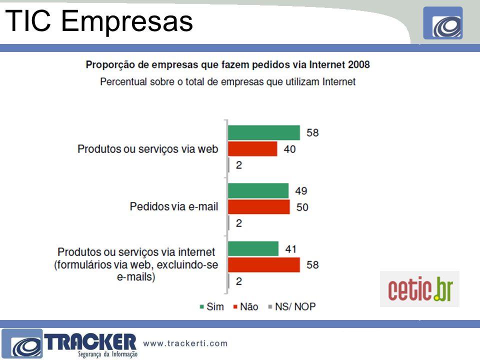 •33% não sabem quantificar perdas •21% não sabem identificar responsáveis •48% apenas corrigem as falhas encontradas