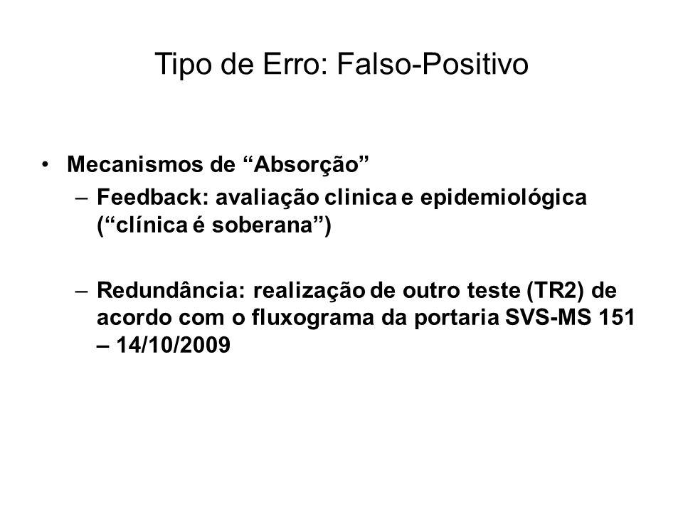 """•Mecanismos de """"Absorção"""" –Feedback: avaliação clinica e epidemiológica (""""clínica é soberana"""") –Redundância: realização de outro teste (TR2) de acordo"""