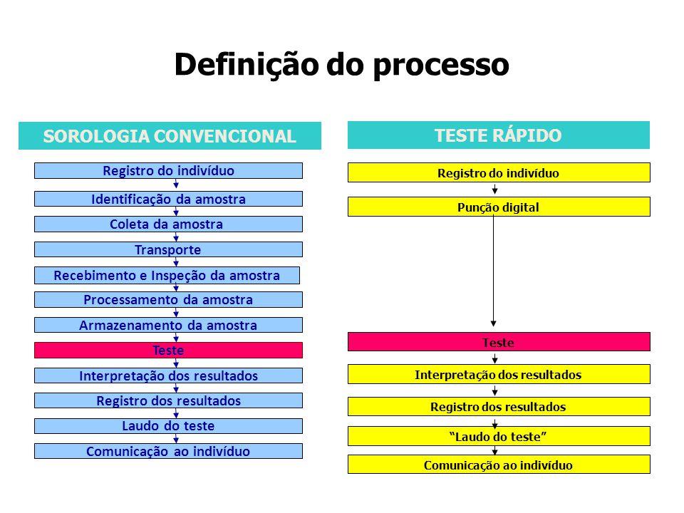 SOROLOGIA CONVENCIONAL TESTE RÁPIDO Comunicação ao indivíduo Registro do indivíduo Identificação da amostra Coleta da amostra Transporte Recebimento e