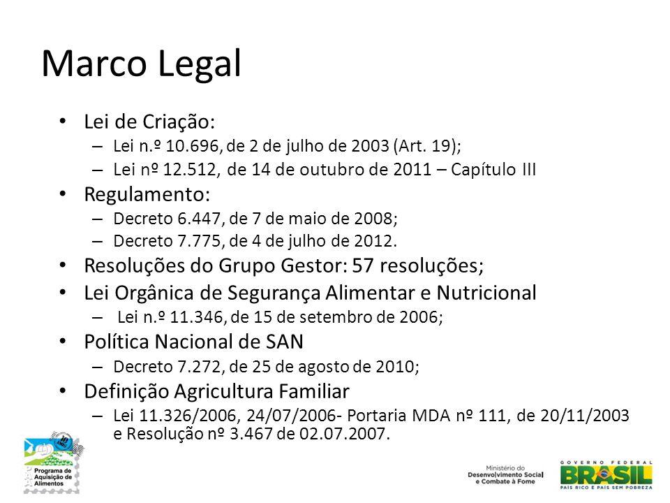 Marco Legal • Lei de Criação: – Lei n.º 10.696, de 2 de julho de 2003 (Art. 19); – Lei nº 12.512, de 14 de outubro de 2011 – Capítulo III • Regulament