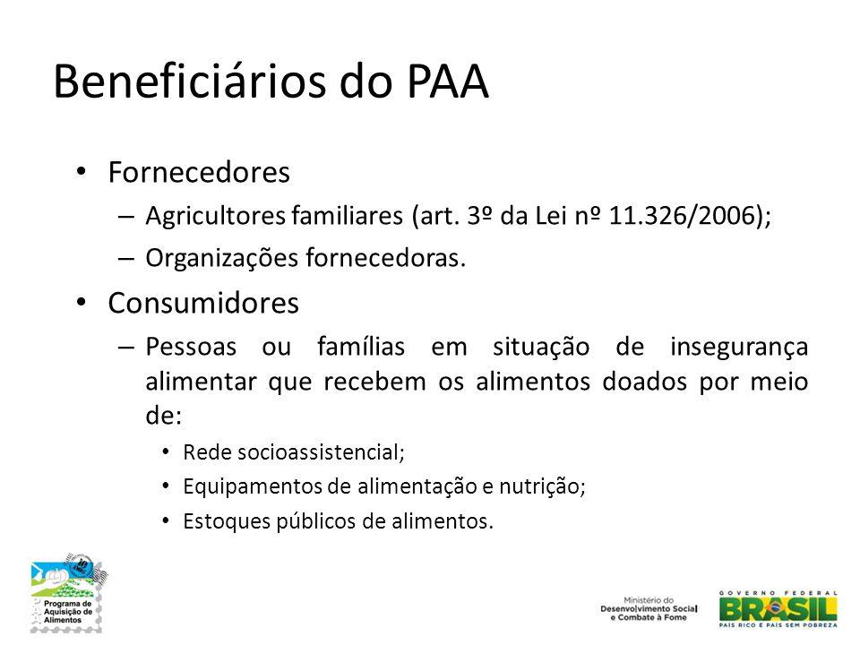 Beneficiários do PAA • Fornecedores – Agricultores familiares (art. 3º da Lei nº 11.326/2006); – Organizações fornecedoras. • Consumidores – Pessoas o