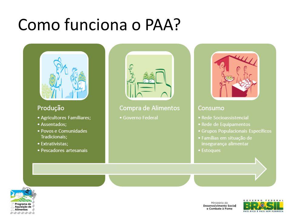Como funciona o PAA? Produção •Agricultores Familiares; •Assentados; •Povos e Comunidades Tradicionais; •Extrativistas; •Pescadores artesanais Compra