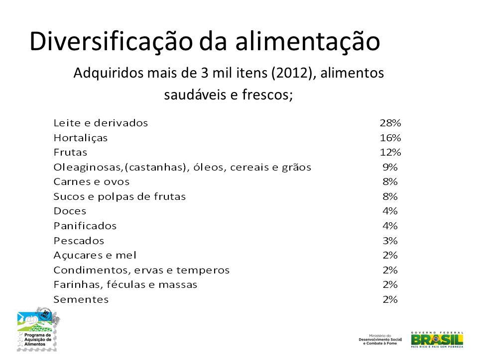 Diversificação da alimentação Adquiridos mais de 3 mil itens (2012), alimentos saudáveis e frescos;