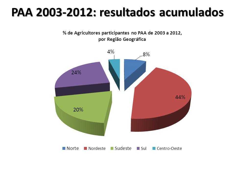PAA 2003-2012: resultados acumulados