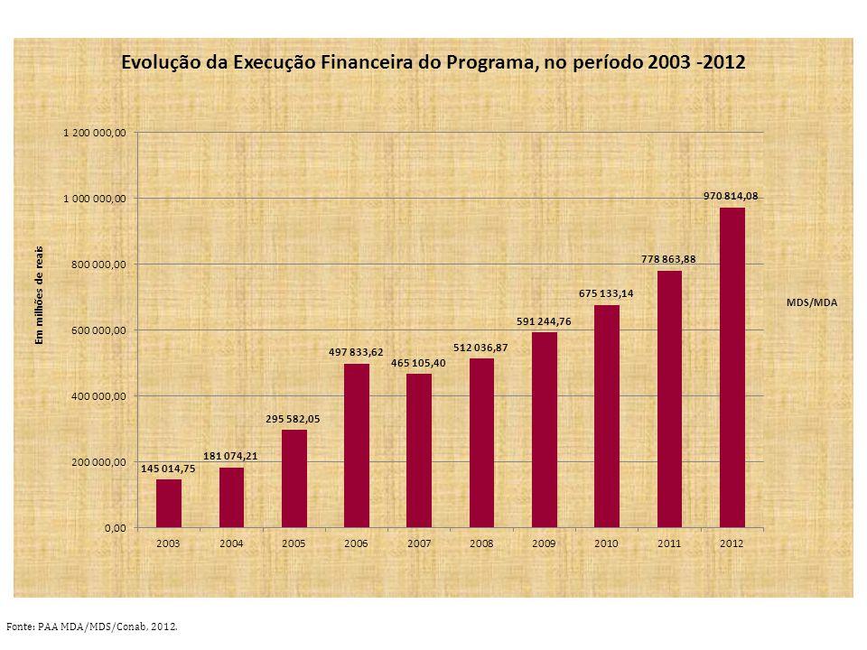 Fonte: PAA MDA/MDS/Conab, 2012.