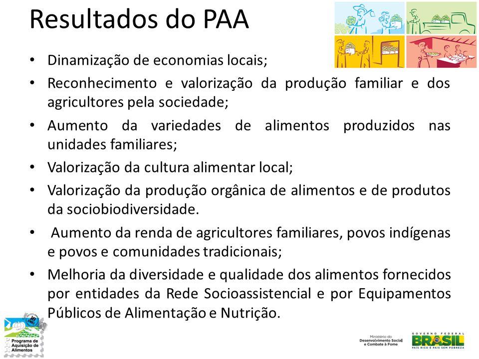 Resultados do PAA • Dinamização de economias locais; • Reconhecimento e valorização da produção familiar e dos agricultores pela sociedade; • Aumento