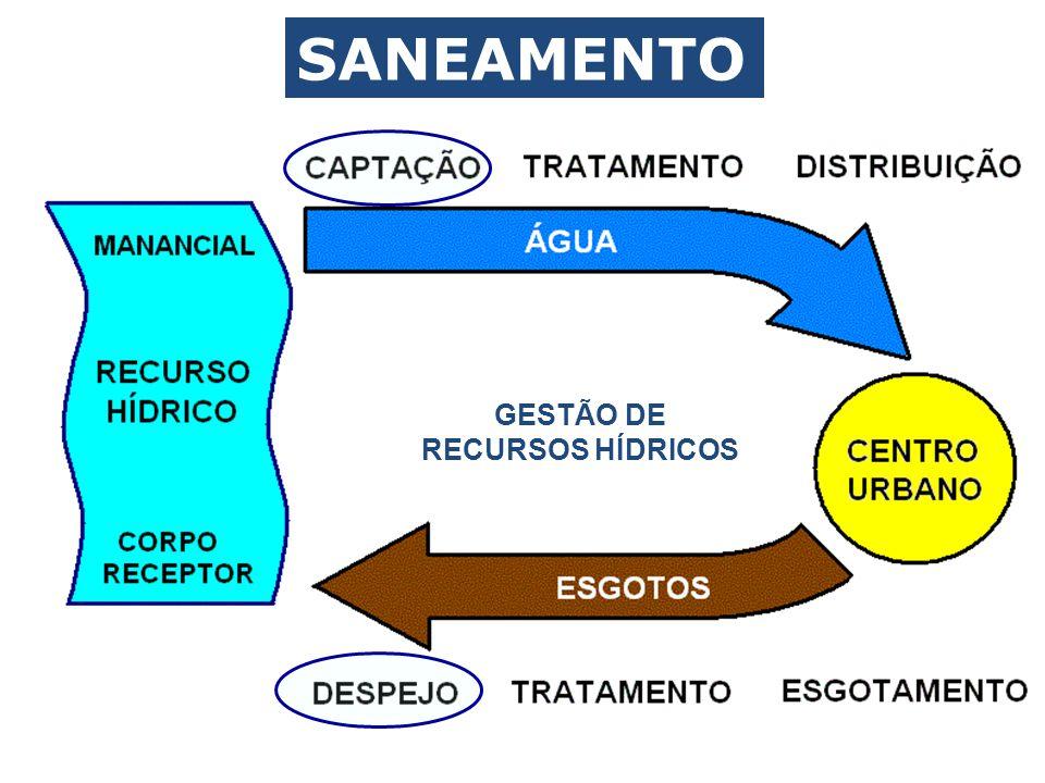 GESTÃO DE RECURSOS HÍDRICOS CICLO DE USO DA ÁGUA SANEAMENTO