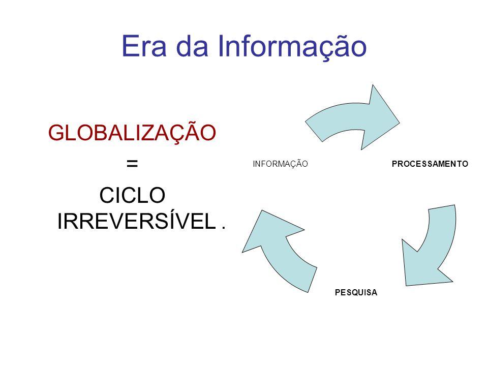 Era da Informação GLOBALIZAÇÃO = CICLO IRREVERSÍVEL. PROCESSAMENTO PESQUISA INFORMAÇÃO