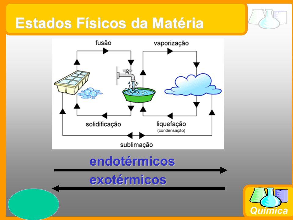Prof. Busato Química Estados Físicos da Matéria endotérmicos exotérmicos