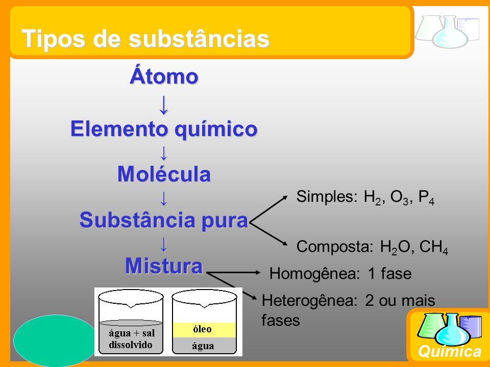 Prof. Busato Química Tipos de substâncias Átomo↓ Elemento químico ↓Molécula↓ Substância pura ↓Mistura Simples: H 2, O 3, P 4 Composta: H 2 O, CH 4 Hom