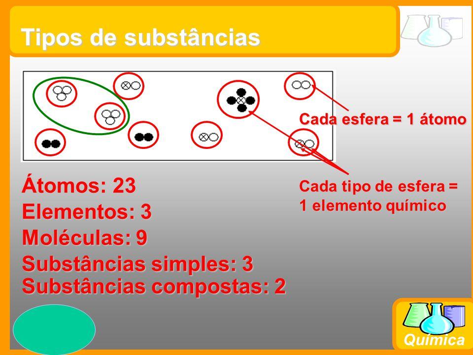 Prof. Busato Química Tipos de substâncias Átomos: 23 Cada esfera = 1 átomo Elementos: 3 Moléculas: 9 Substâncias simples: 3 Substâncias compostas: 2 C