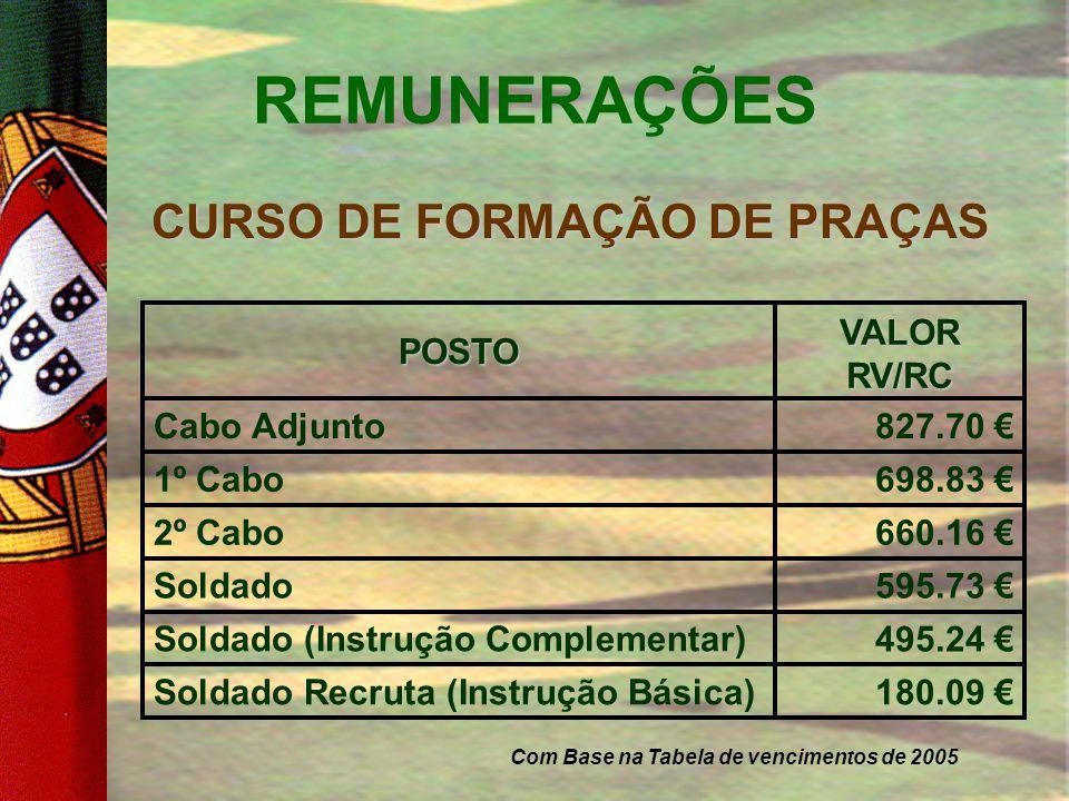 INCENTIVOS RV/RC (cont…)  Prestações pecuniárias após o termo do Serviço Militar;  Fardamento, Alojamento, Alimentação e Transportes nos termos prev