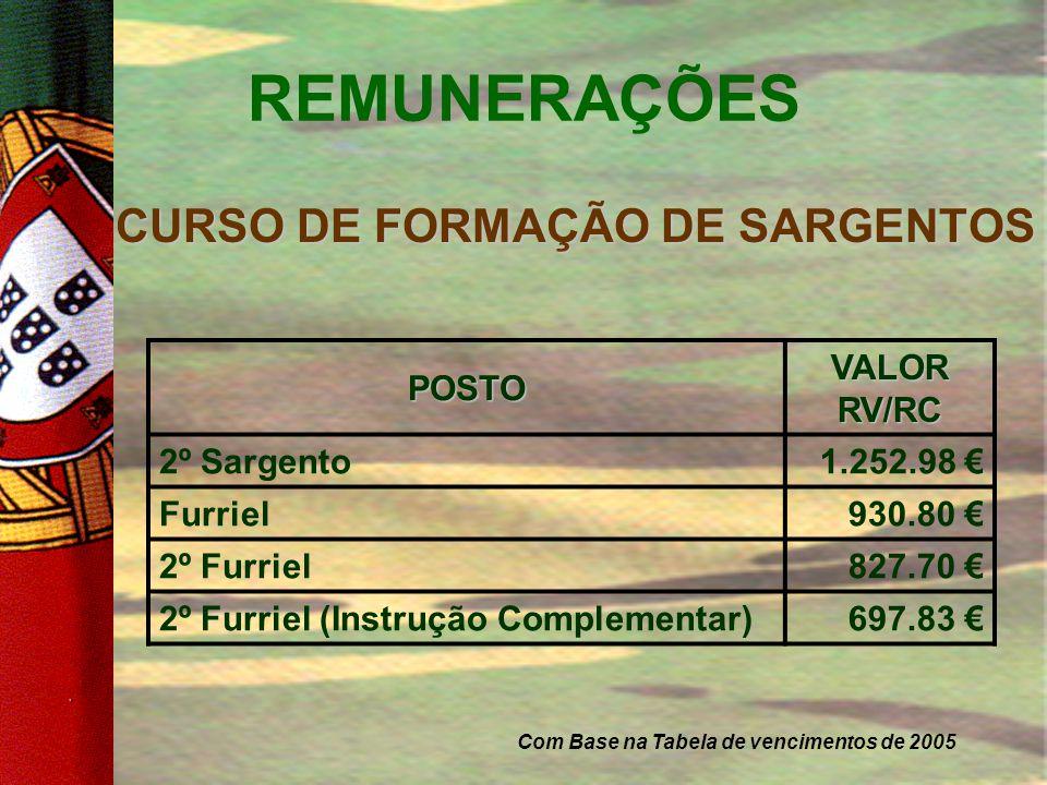 REMUNERAÇÕES CURSO DE FORMAÇÃO DE PRAÇAS 180.09 €Soldado Recruta (Instrução Básica) 495.24 € Soldado (Instrução Complementar) 595.73 € Soldado 660.16