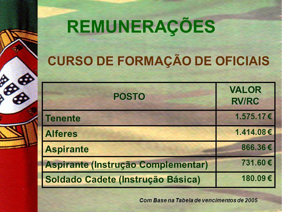 REMUNERAÇÕES CURSO DE FORMAÇÃO DE SARGENTOS POSTO VALOR RV/RC 2º Sargento 1.252.98 € Furriel 930.80 € 2º Furriel 827.70 € 2º Furriel (Instrução Comple