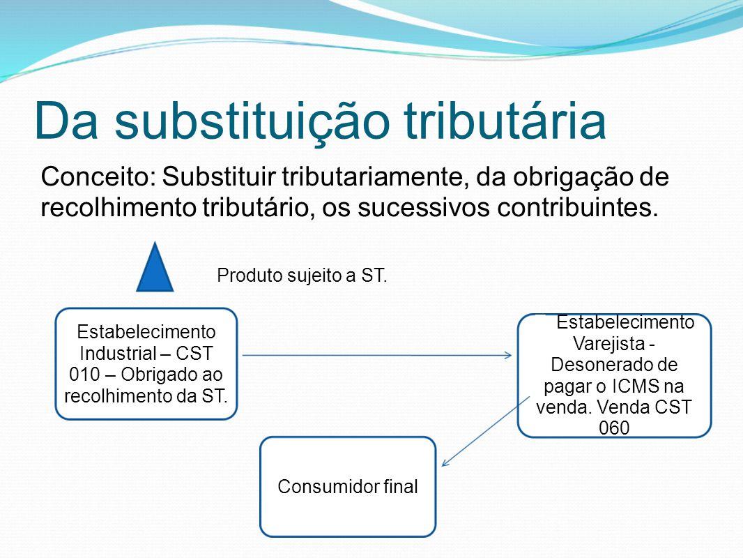 Da substituição tributária Conceito: Substituir tributariamente, da obrigação de recolhimento tributário, os sucessivos contribuintes. Estabelecimento