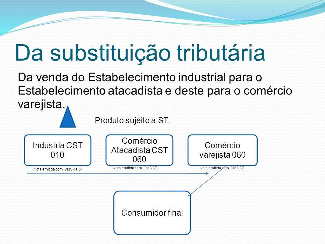 Da substituição tributária Da venda do Estabelecimento industrial para o Estabelecimento atacadista e deste para o comércio varejista. Industria CST 0