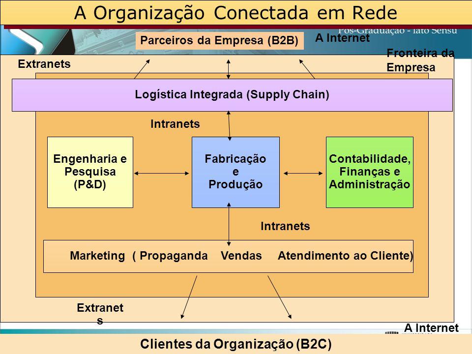 A Organização Conectada em Rede Fabricação e Produção Engenharia e Pesquisa (P&D) Contabilidade, Finanças e Administração Parceiros da Empresa (B2B) E