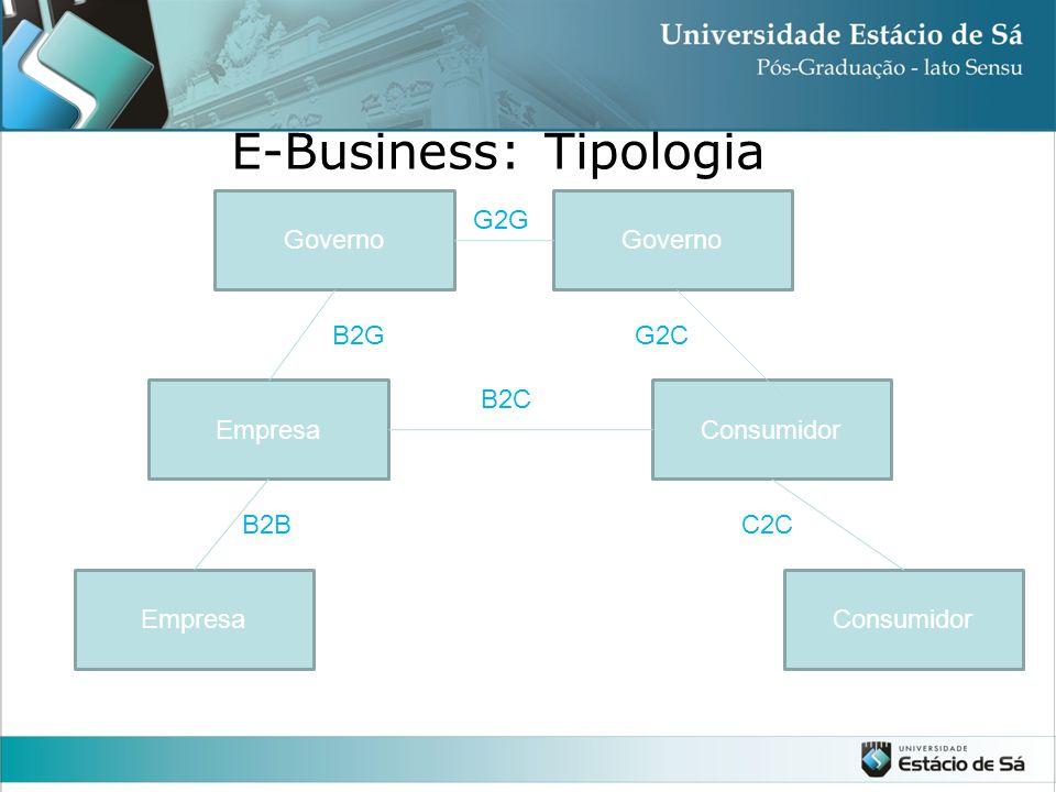 E-Business: Tipologia Governo EmpresaConsumidor EmpresaConsumidor G2G B2GG2C B2BC2C B2C