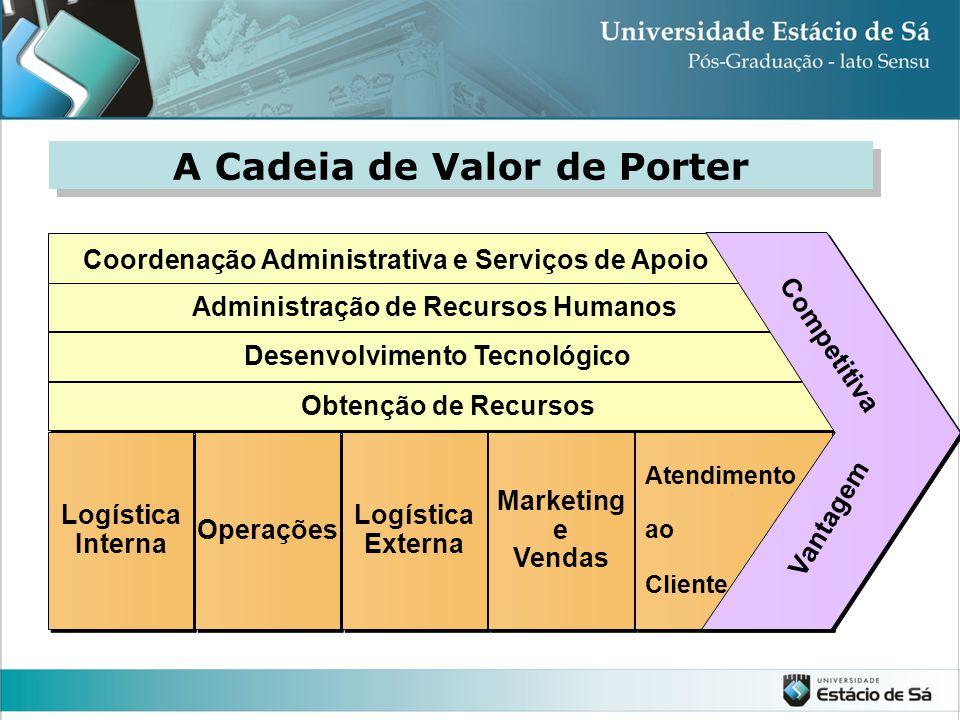 A Cadeia de Valor de Porter Coordenação Administrativa e Serviços de Apoio Administração de Recursos Humanos Desenvolvimento Tecnológico Obtenção de R