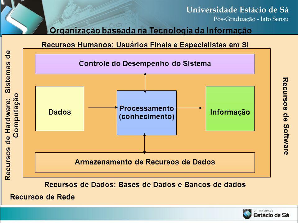 Processamento (conhecimento) DadosInformação Recursos Humanos: Usuários Finais e Especialistas em SI Recursos de Dados: Bases de Dados e Bancos de dad