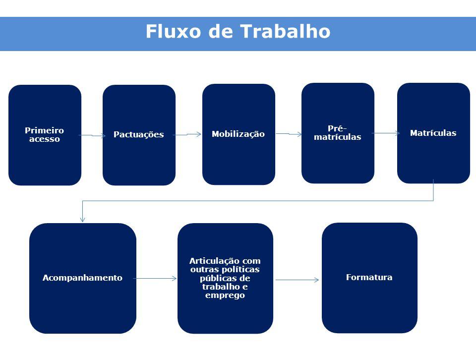 Fluxo de Trabalho Primeiro acesso Pactuações Mobilização Pré- matrículas Matrículas Acompanhamento Articulação com outras políticas públicas de trabal