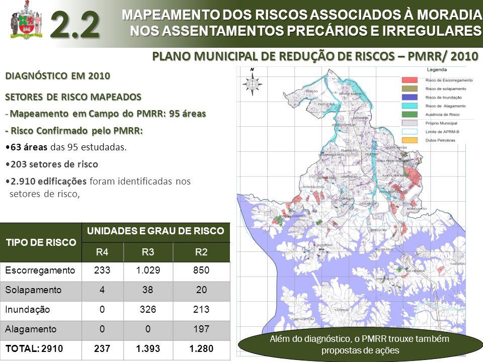 DIAGNÓSTICO EM 2010 SETORES DE RISCO MAPEADOS -Mapeamento em Campo do PMRR: 95 áreas - Risco Confirmado pelo PMRR: •63 áreas das 95 estudadas. •203 se