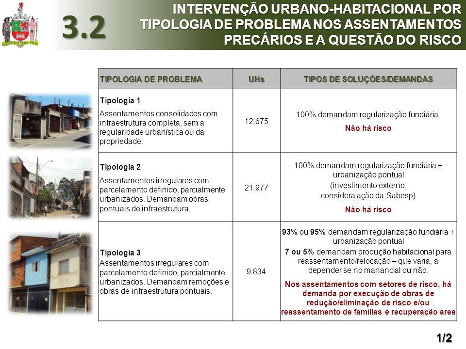 TIPOLOGIA DE PROBLEMA UHs TIPOS DE SOLUÇÕES/DEMANDAS Tipologia 1 Assentamentos consolidados com infraestrutura completa, sem a regularidade urbanístic