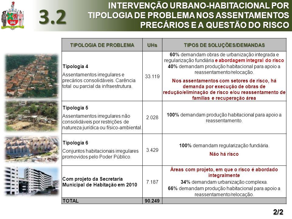 TIPOLOGIA DE PROBLEMA UHs TIPOS DE SOLUÇÕES/DEMANDAS Tipologia 4 Assentamentos irregulares e precários consolidáveis. Carência total ou parcial da inf