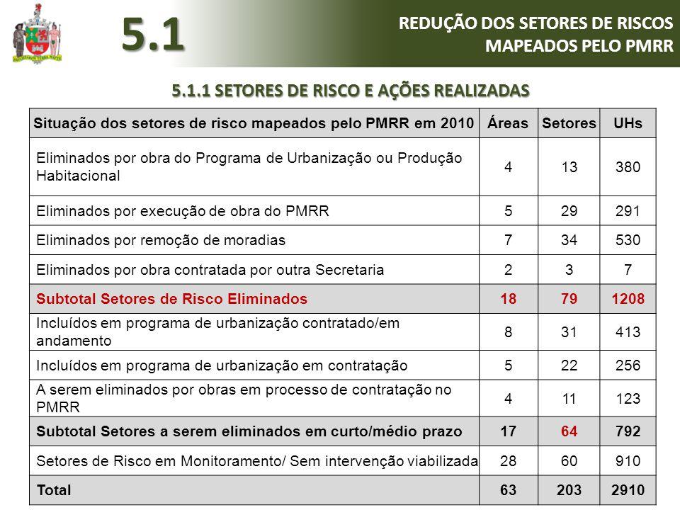 Número de moradias em risco Escorregamento 1438 UHs (71%) Solapamento 50 UHs (3%) Inundação 413 UHS (20%) Alagamento 122 UHs (6%) Total Re4Re3Re2Rs4Rs3Rs2Ri4Ri3Ri2Ral4Ral3Ral2 1859382804540221192001222023 A última revisão do PMRR, concluída em outubro de 2013, apontava para a existência de 53 áreas, com 152 setores de risco.