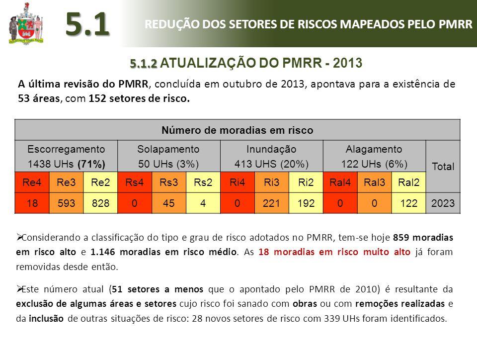 Número de moradias em risco Escorregamento 1438 UHs (71%) Solapamento 50 UHs (3%) Inundação 413 UHS (20%) Alagamento 122 UHs (6%) Total Re4Re3Re2Rs4Rs