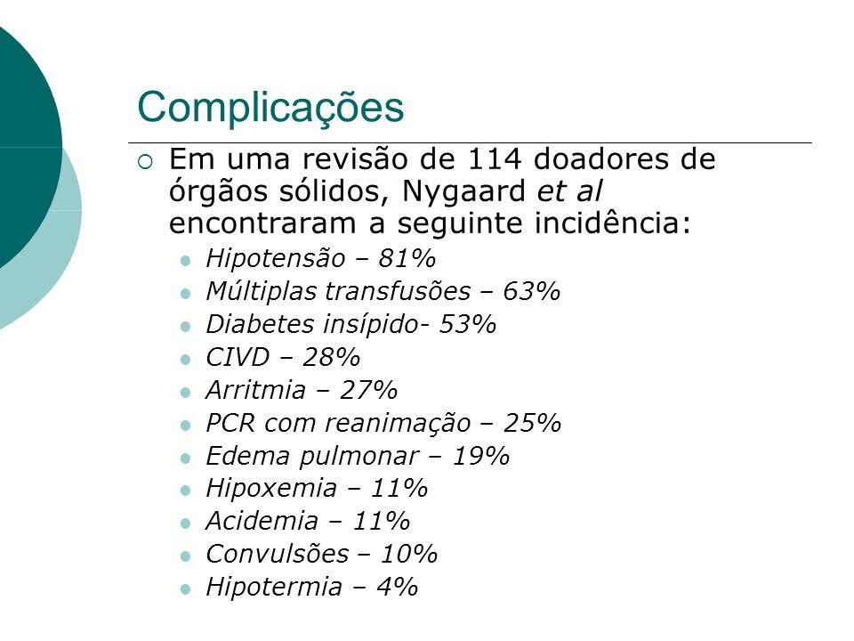 Complicações  Em uma revisão de 114 doadores de órgãos sólidos, Nygaard et al encontraram a seguinte incidência:  Hipotensão – 81%  Múltiplas transfusões – 63%  Diabetes insípido- 53%  CIVD – 28%  Arritmia – 27%  PCR com reanimação – 25%  Edema pulmonar – 19%  Hipoxemia – 11%  Acidemia – 11%  Convulsões – 10%  Hipotermia – 4%