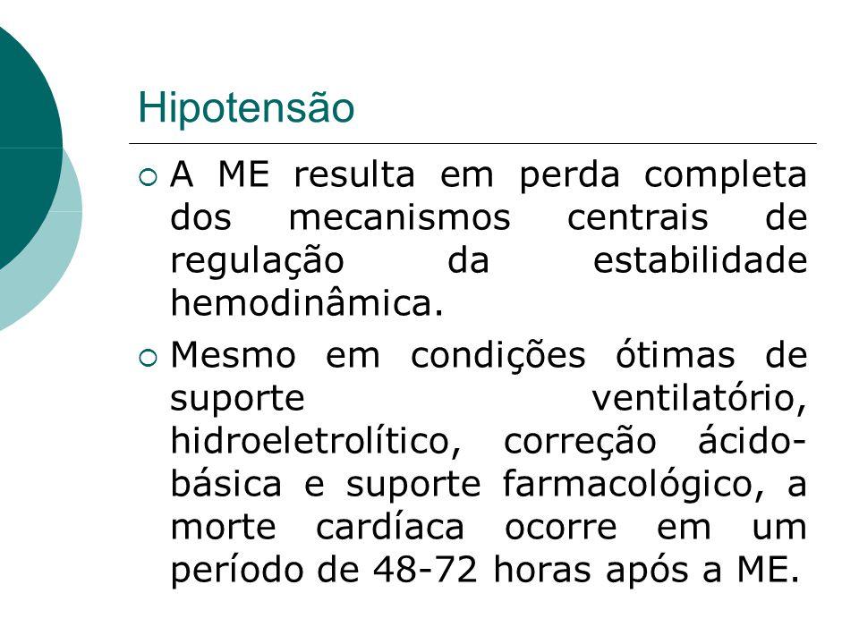 Hipotensão  A ME resulta em perda completa dos mecanismos centrais de regulação da estabilidade hemodinâmica.