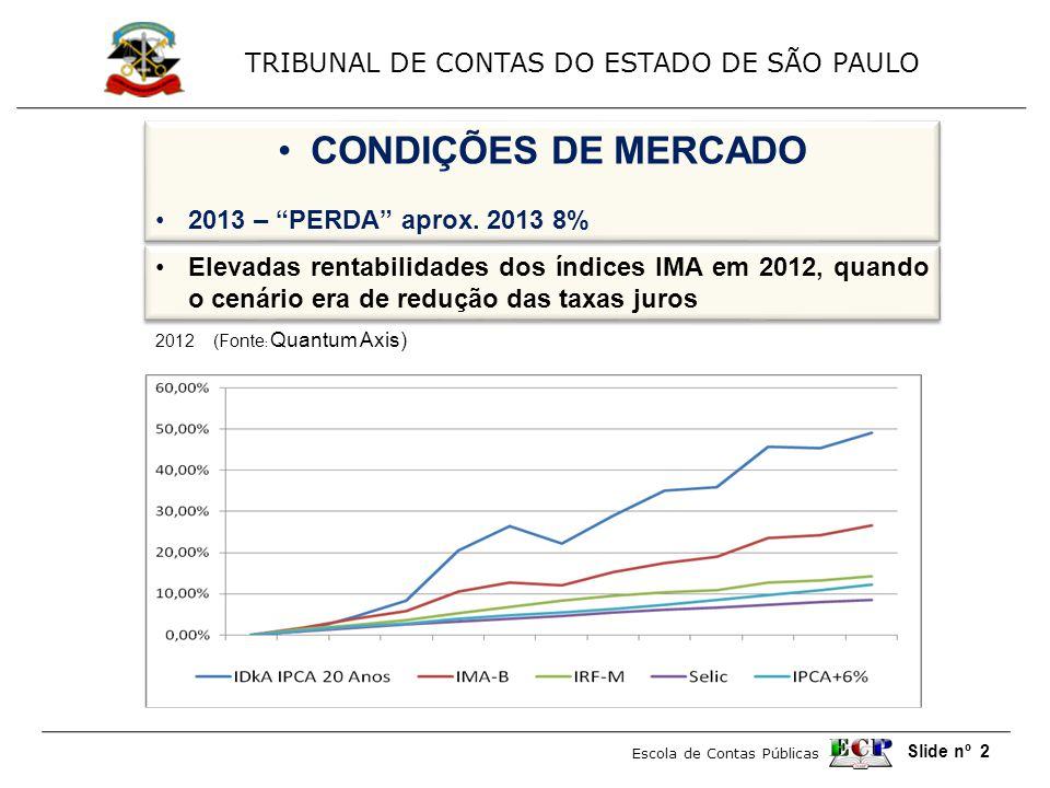 TRIBUNAL DE CONTAS DO ESTADO DE SÃO PAULO Escola de Contas Públicas Slide nº 2 •CONDIÇÕES DE MERCADO •2013 – PERDA aprox.