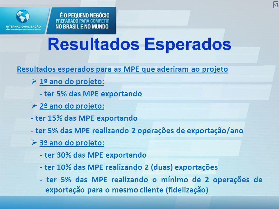 Resultados Esperados Resultados esperados para as MPE que aderiram ao projeto  1º ano do projeto: - ter 5% das MPE exportando  2º ano do projeto: -