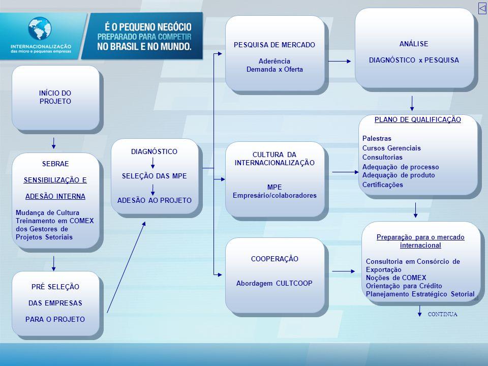 CONSULTOR COMERCIAL INTERNACIONAL PARA AÇÕES DE MERCADO Feiras (5) Missões (5) Rodadas (2) Prospecção (6) Prêmio Internacionalização (2) Inteligência Operacional Assessoria Comercial junto a tradings Web-site / Mailing de Ofertas Novas formas de Internacionalização CONSULTOR COMERCIAL INTERNACIONAL PARA AÇÕES DE MERCADO Feiras (5) Missões (5) Rodadas (2) Prospecção (6) Prêmio Internacionalização (2) Inteligência Operacional Assessoria Comercial junto a tradings Web-site / Mailing de Ofertas Novas formas de Internacionalização Avaliação da Continuidade do Projeto pelas MPE e Governança ATUAÇÃO INDEPENDENTE CONSÓRCIO(S) EXPORTAÇÃO CONTINUAÇÃO
