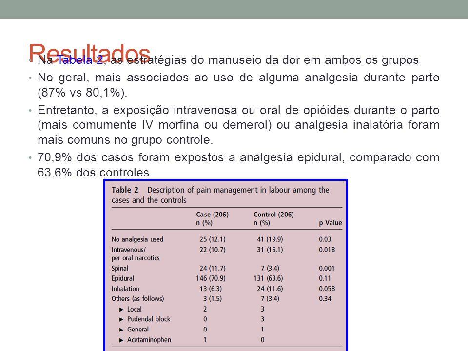 Resultados • Na Tabela 2, as estratégias do manuseio da dor em ambos os grupos • No geral, mais associados ao uso de alguma analgesia durante parto (87% vs 80,1%).