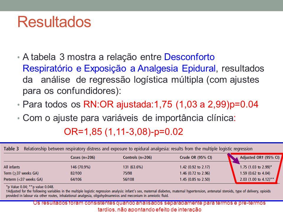 • A tabela 3 mostra a relação entre Desconforto Respiratório e Exposição a Analgesia Epidural, resultados da análise de regressão logística múltipla (com ajustes para os confundidores): • Para todos os RN:OR ajustada:1,75 (1,03 a 2,99)p=0.04 • Com o ajuste para variáveis de importância clínica: OR=1,85 (1,11-3,08)-p=0.02 Resultados Os resultados foram consistentes quando analisados separadamente para termos e pré-termos tardios, não apontando efeito de interação