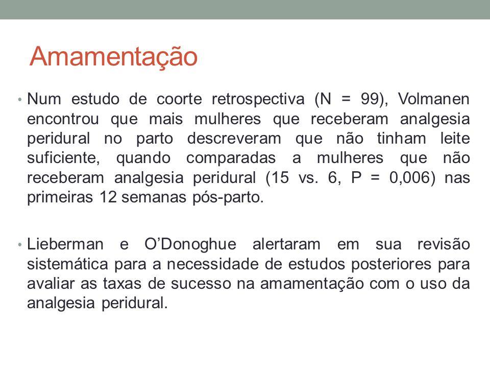 Amamentação • Num estudo de coorte retrospectiva (N = 99), Volmanen encontrou que mais mulheres que receberam analgesia peridural no parto descreveram que não tinham leite suficiente, quando comparadas a mulheres que não receberam analgesia peridural (15 vs.