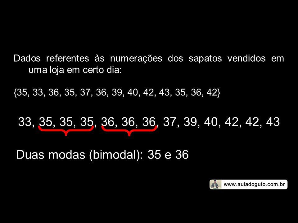 Dados referentes às numerações dos sapatos vendidos em uma loja em certo dia: {35, 33, 36, 35, 37, 36, 39, 40, 42, 43, 35, 36, 42} 33, 35, 35, 35, 36,