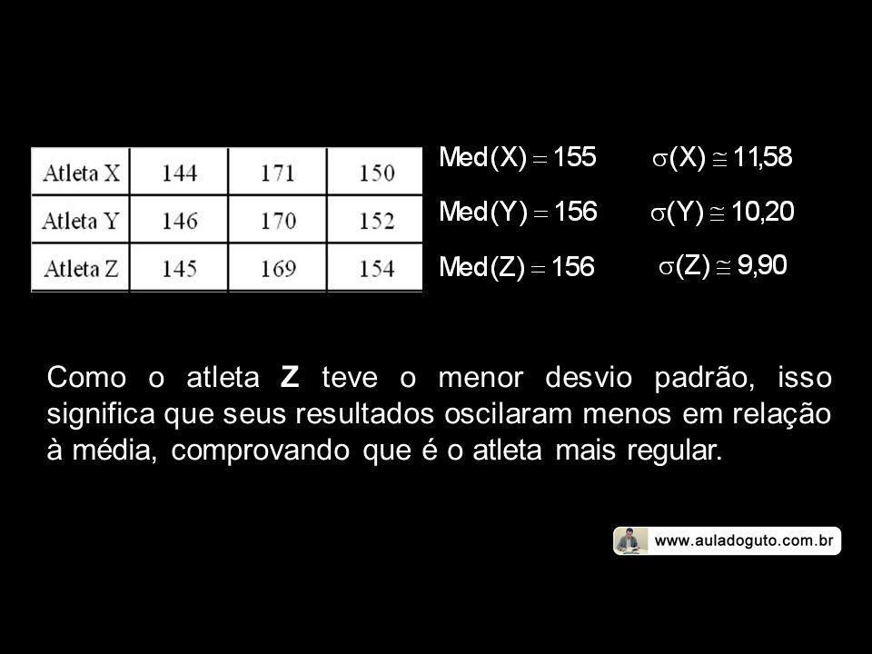 Como o atleta Z teve o menor desvio padrão, isso significa que seus resultados oscilaram menos em relação à média, comprovando que é o atleta mais reg