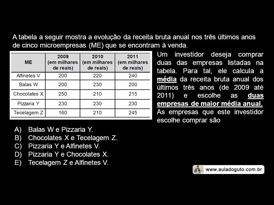 A tabela a seguir mostra a evolução da receita bruta anual nos três últimos anos de cinco microempresas (ME) que se encontram à venda. Um investidor d