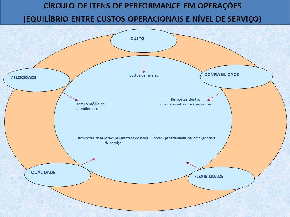 CUSTO CONFIABILIDADE FLEXIBiLIDADE QUALIDADE VELOCIDADE Custos de Tarefas Respostas dentro dos parâmetros de Frequência Tarefas programadas ou emergenciaisRespostas dentro dos parâmetros de nível de serviço Tempo médio de atendimento CÍRCULO DE ITENS DE PERFORMANCE EM OPERAÇÕES (EQUILÍBRIO ENTRE CUSTOS OPERACIONAIS E NÍVEL DE SERVIÇO)